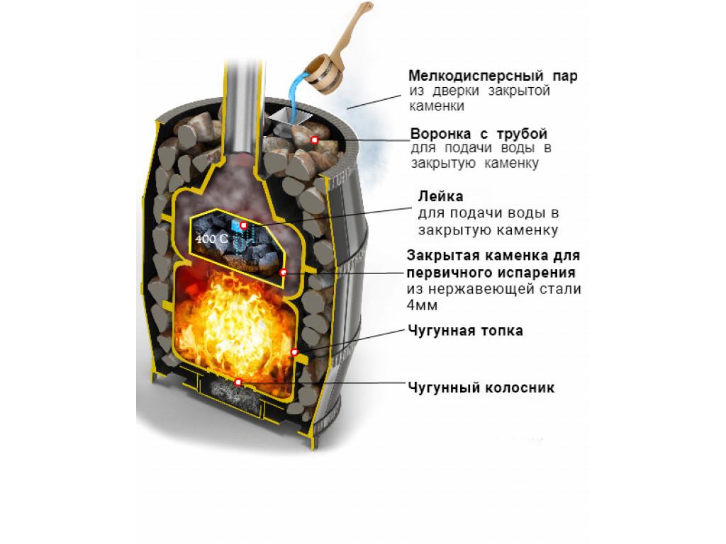 Банная печь везувий легенда русский пар ковка 18 (240)